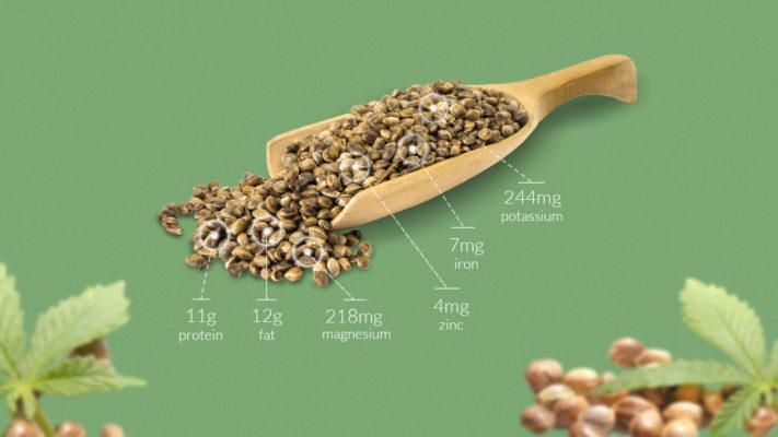 Hemp Seeds Nutrution